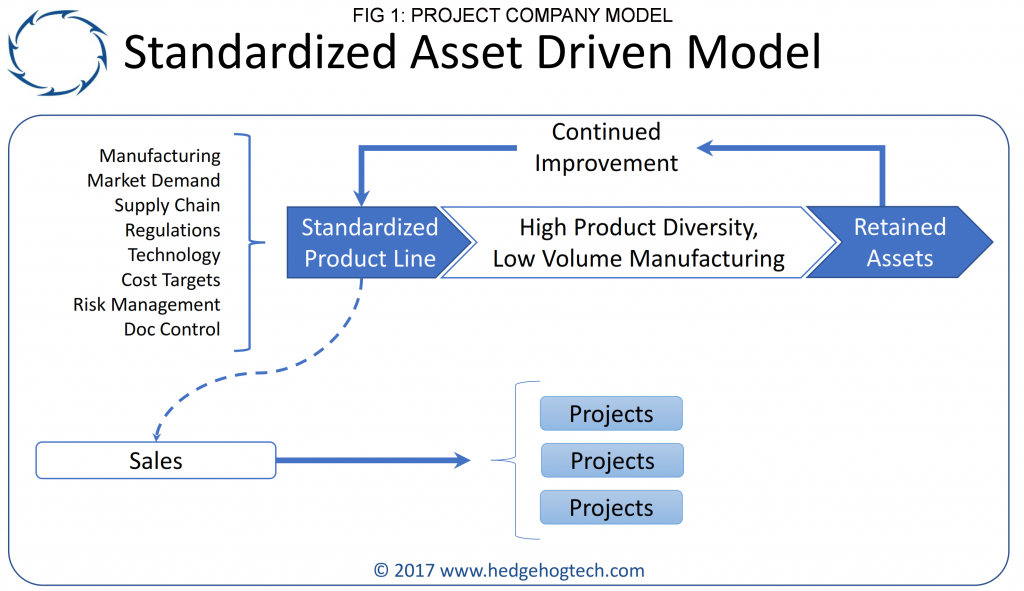 Hedgehog - Strategy - Asset Driven Model