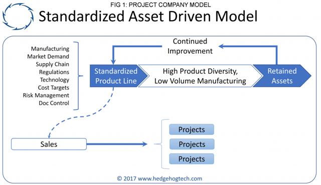 Hedgehog - Strategy - Asset Driven Model